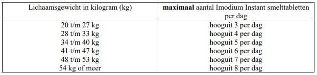 imodium tabel benushop